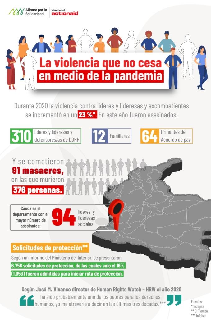 Infografía violencia en Colombia. Datos 2020
