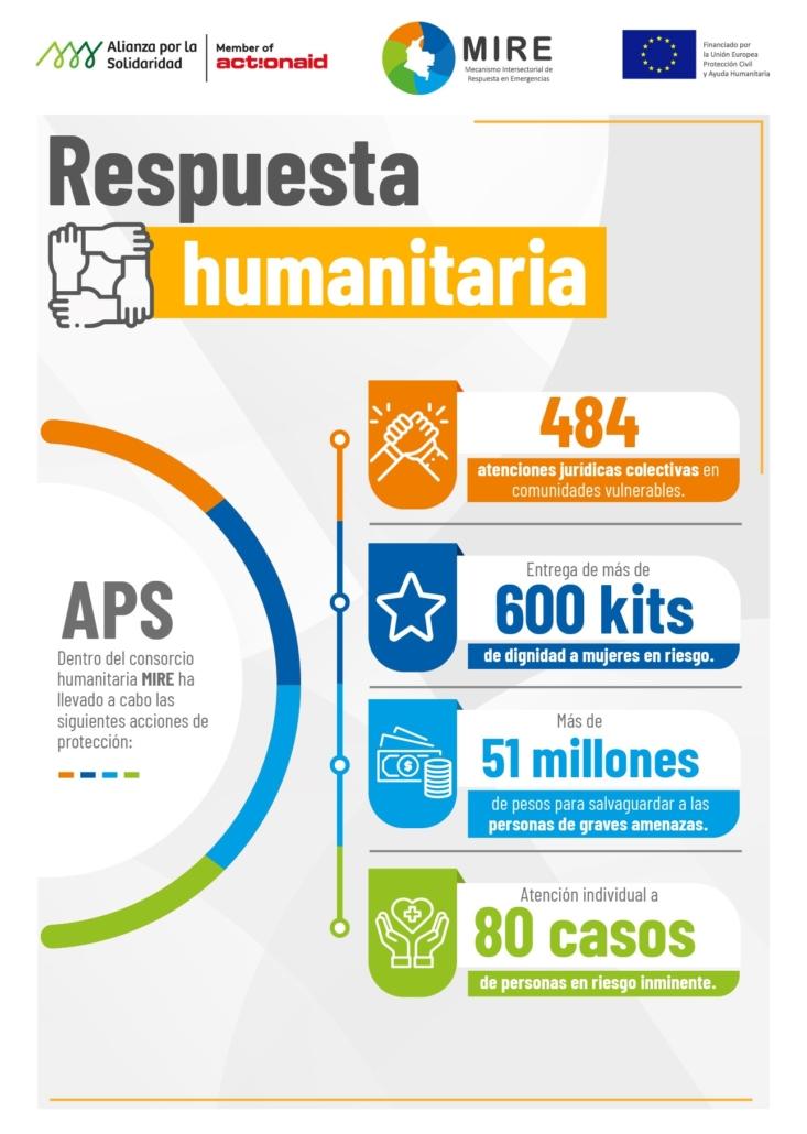 Infografía. Acción humanitaria Alianza por la Solidaridad - Action Aid en Colombia