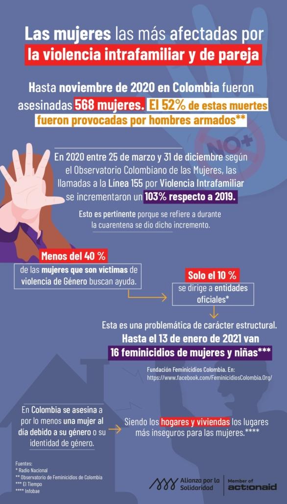 Infografía violencia de género en Colombia 2020-2021